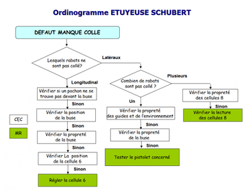 organigramme de diagnostic | documentation d'aide au diagnostic